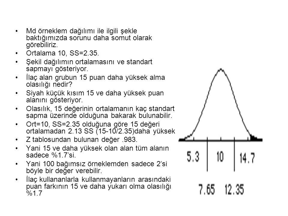Md örneklem dağılımı ile ilgili şekle baktığımızda sorunu daha somut olarak görebiliriz. Ortalama 10, SS=2.35. Şekil dağılımın ortalamasını ve standar