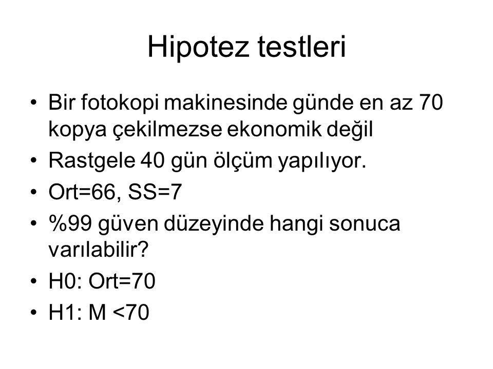 Hipotez testleri Bir fotokopi makinesinde günde en az 70 kopya çekilmezse ekonomik değil Rastgele 40 gün ölçüm yapılıyor. Ort=66, SS=7 %99 güven düzey