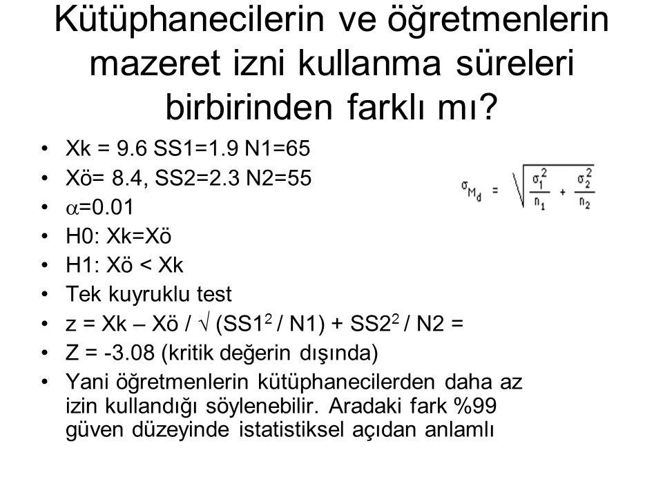 Kütüphanecilerin ve öğretmenlerin mazeret izni kullanma süreleri birbirinden farklı mı? Xk = 9.6 SS1=1.9 N1=65 Xö= 8.4, SS2=2.3 N2=55  =0.01 H0: Xk=X