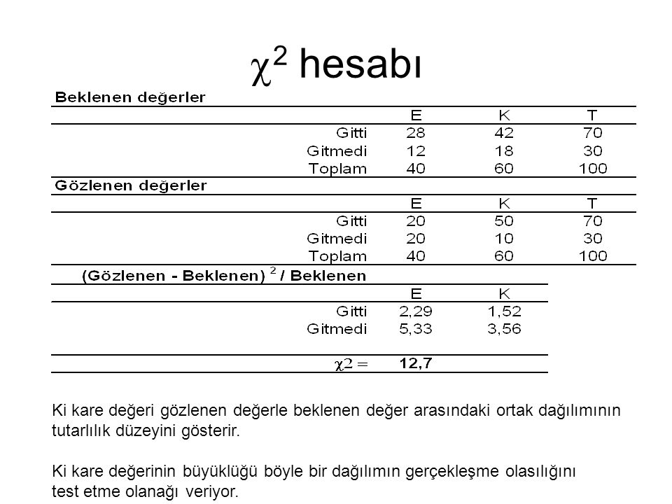  2 hesabı Ki kare değeri gözlenen değerle beklenen değer arasındaki ortak dağılımının tutarlılık düzeyini gösterir. Ki kare değerinin büyüklüğü böyle