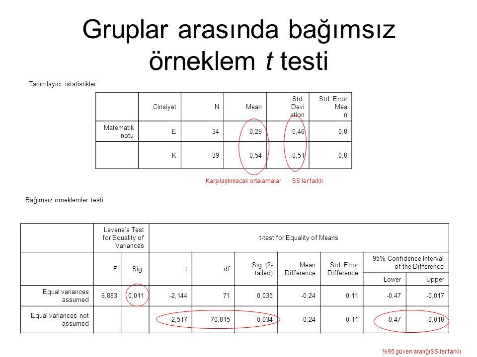 Gruplar arasında bağımsız örneklem t testi CinsiyetNMean Std. Devi ation Std. Error Mea n Matematik notu E340,290,460,8 K390,540,510,8 Bağımsız örnekl