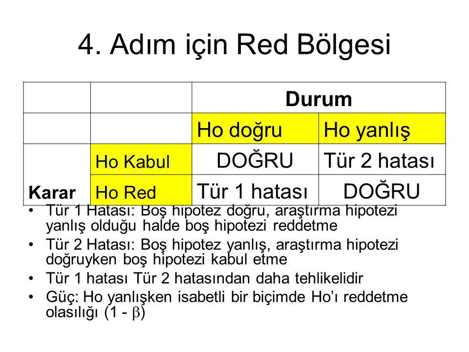 4. Adım için Red Bölgesi Tür 1 Hatası: Boş hipotez doğru, araştırma hipotezi yanlış olduğu halde boş hipotezi reddetme Tür 2 Hatası: Boş hipotez yanlı