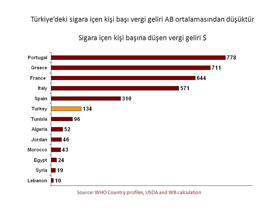 Türkiye'deki sigara içen kişi başı vergi geliri AB ortalamasından düşüktür Sigara içen kişi başına düşen vergi geliri $ Source: WHO Country profiles,