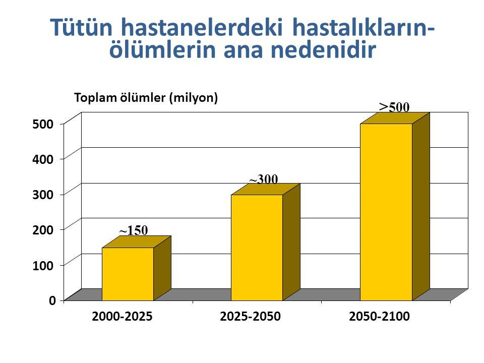 Tütün hastanelerdeki hastalıkların- ölümlerin ana nedenidir ~150 ~300 > 500 0 100 200 300 400 500 2000-20252025-20502050-2100 Toplam ölümler (milyon)