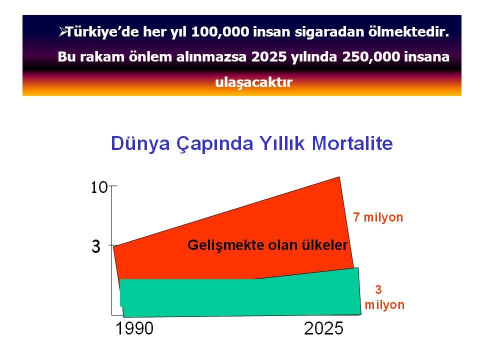  Türkiye'de  Türkiye'de her yıl 100,000 insan sigaradan ölmektedir. Bu rakam önlem alınmazsa 2025 yılında 250,000 insana ulaşacaktır