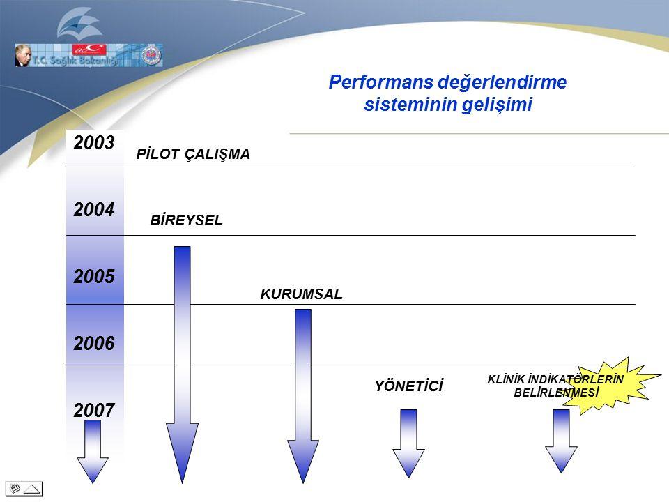 2003 2004 2005 2006 2007 PİLOT ÇALIŞMA Performans değerlendirme sisteminin gelişimi BİREYSEL YÖNETİCİ KURUMSAL KLİNİK İNDİKATÖRLERİN BELİRLENMESİ