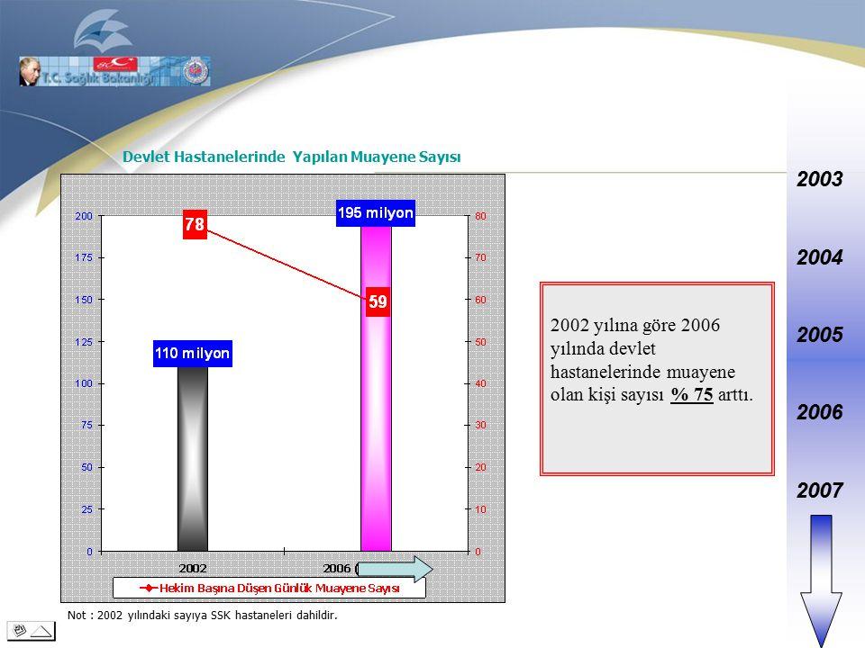 2003 2004 2005 2006 2007 2002 yılına göre 2006 yılında devlet hastanelerinde muayene olan kişi sayısı % 75 arttı.
