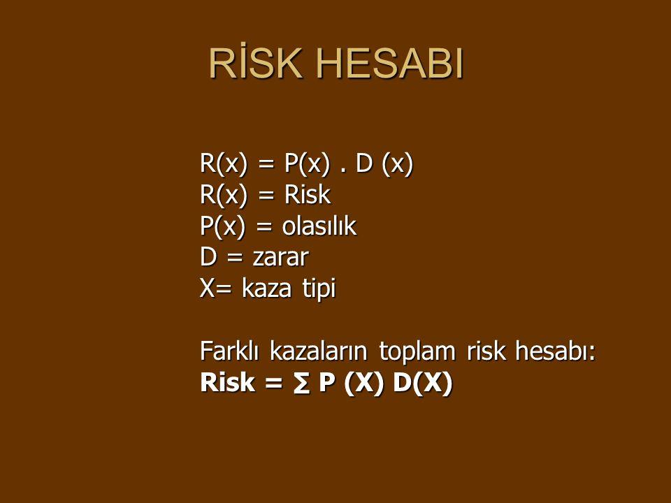 RİSK HESABI R(x) = P(x).