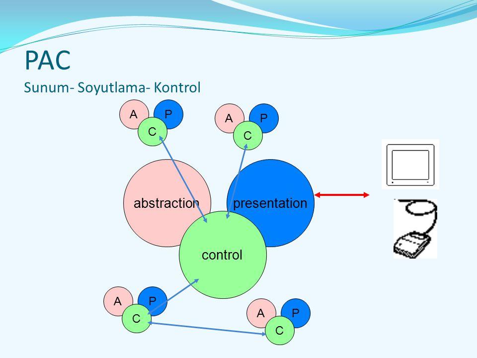 PAC Sunum- Soyutlama- Kontrol abstractionpresentation control AP C AP C AP C AP C