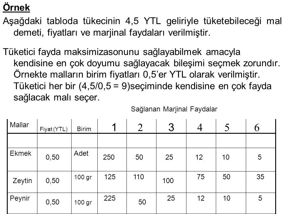 Örnek Aşağdaki tabloda tükecinin 4,5 YTL geliriyle tüketebileceği mal demeti, fiyatları ve marjinal faydaları verilmiştir. Tüketici fayda maksimizason