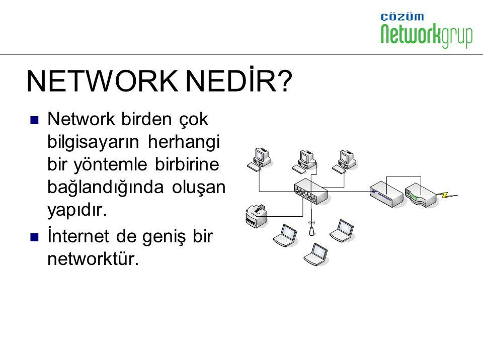 NETWORK NEDİR? Network birden çok bilgisayarın herhangi bir yöntemle birbirine bağlandığında oluşan yapıdır. İnternet de geniş bir networktür.