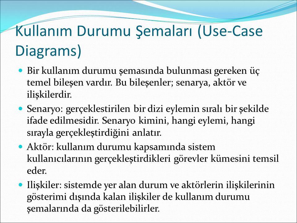 Kullanım Durumu Şemaları (Use-Case Diagrams) Bir kullanım durumu şemasında bulunması gereken üç temel bileşen vardır.