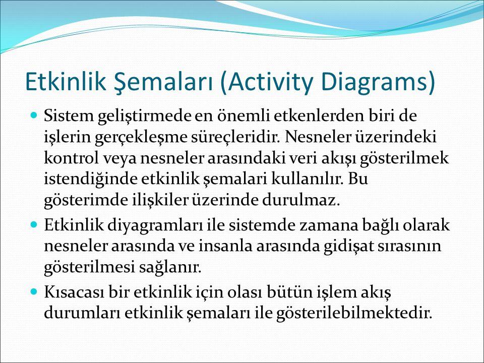 Etkinlik Şemaları (Activity Diagrams) Sistem geliştirmede en önemli etkenlerden biri de işlerin gerçekleşme süreçleridir.