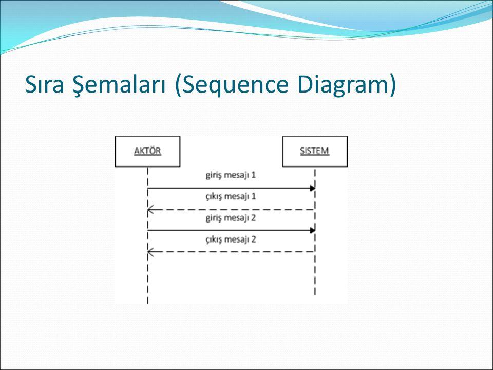 Sıra Şemaları (Sequence Diagram)