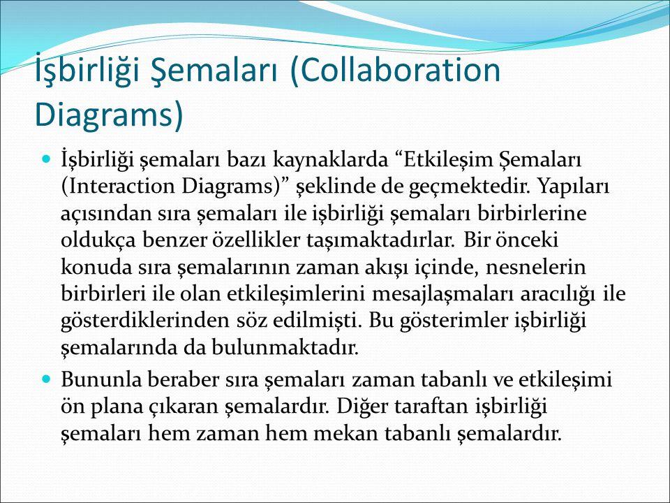 İşbirliği Şemaları (Collaboration Diagrams) İşbirliği şemaları bazı kaynaklarda Etkileşim Şemaları (Interaction Diagrams) şeklinde de geçmektedir.