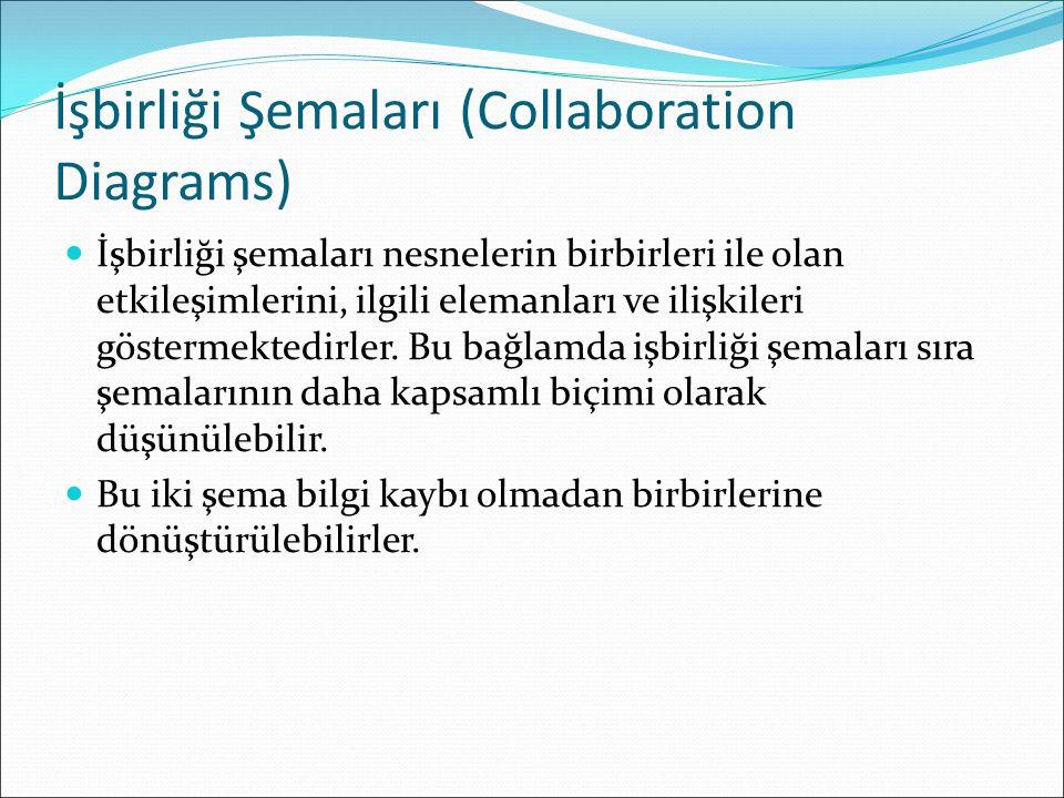 İşbirliği Şemaları (Collaboration Diagrams) İşbirliği şemaları nesnelerin birbirleri ile olan etkileşimlerini, ilgili elemanları ve ilişkileri göstermektedirler.