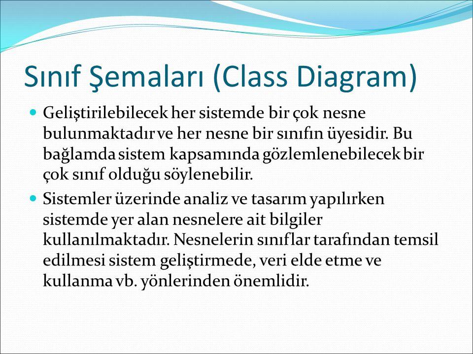 Sınıf Şemaları (Class Diagram) Geliştirilebilecek her sistemde bir çok nesne bulunmaktadır ve her nesne bir sınıfın üyesidir.