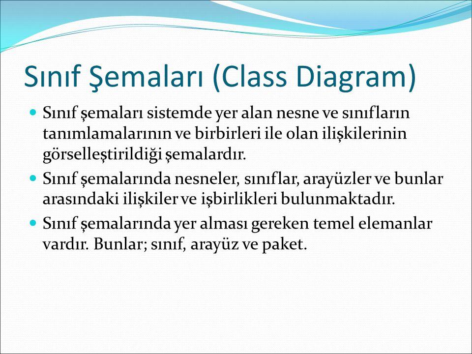 Sınıf Şemaları (Class Diagram) Sınıf şemaları sistemde yer alan nesne ve sınıfların tanımlamalarının ve birbirleri ile olan ilişkilerinin görselleştirildiği şemalardır.