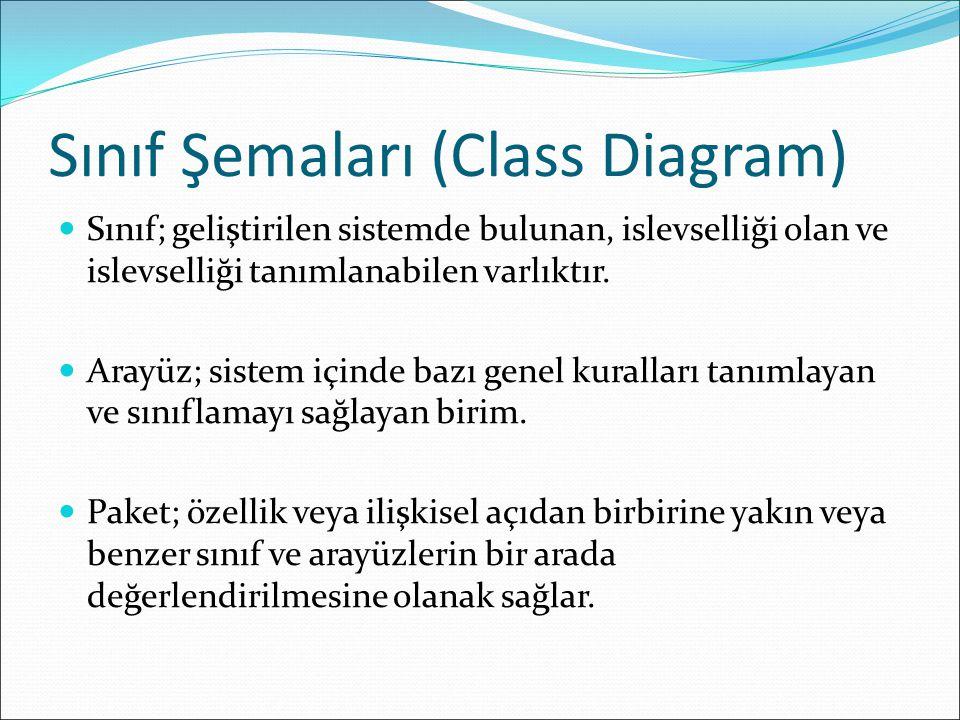 Sınıf Şemaları (Class Diagram) Sınıf; geliştirilen sistemde bulunan, islevselliği olan ve islevselliği tanımlanabilen varlıktır.
