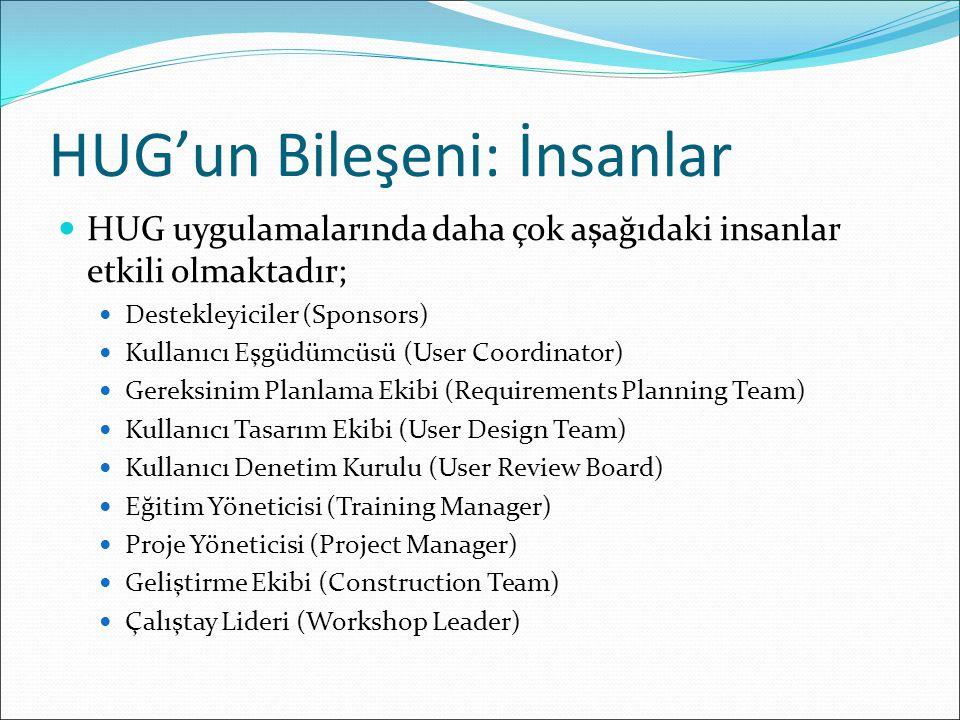 HUG'un Bileşeni: İnsanlar HUG uygulamalarında daha çok aşağıdaki insanlar etkili olmaktadır; Destekleyiciler (Sponsors) Kullanıcı Eşgüdümcüsü (User Coordinator) Gereksinim Planlama Ekibi (Requirements Planning Team) Kullanıcı Tasarım Ekibi (User Design Team) Kullanıcı Denetim Kurulu (User Review Board) Eğitim Yöneticisi (Training Manager) Proje Yöneticisi (Project Manager) Geliştirme Ekibi (Construction Team) Çalıştay Lideri (Workshop Leader)