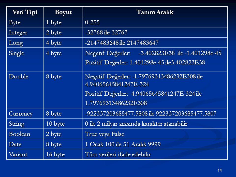 14 Veri Tipi Boyut Tanım Aralık Byte 1 byte 0-255 Integer 2 byte -32768 ile 32767 Long 4 byte -2147483648 ile 2147483647 Single 4 byte Negatif Değerler: -3.402823E38 ile -1.401298e-45 Pozitif Değerler: 1.401298e-45 ile3.402823E38 Double 8 byte Negatif Değerler: -1.79769313486232E308 ile 4.94065645841247E-324 Pozitif Değerler: 4.94065645841247E-324 ile 1.79769313486232E308 Currency 8 byte -922337203685477.5808 ile 922337203685477.5807 String 10 byte 0 ile 2 milyar arasında karakter atanabilir Boolean 2 byte True veya False Date 8 byte 1 Ocak 100 ile 31 Aralık 9999 Variant 16 byte Tüm verileri ifade edebilir