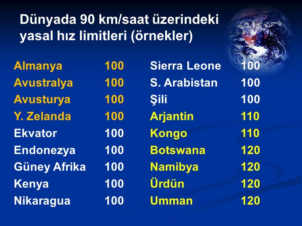 Dünyada 90 km/saat üzerindeki yasal hız limitleri (örnekler) Almanya100 Avustralya100 Avusturya 100 Y.