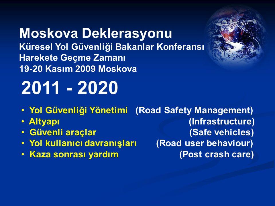 Moskova Deklerasyonu Küresel Yol Güvenliği Bakanlar Konferansı Harekete Geçme Zamanı 19-20 Kasım 2009 Moskova Yol Güvenliği Yönetimi (Road Safety Management) Altyapı (Infrastructure) Güvenli araçlar (Safe vehicles) Yol kullanıcı davranışları (Road user behaviour) Kaza sonrası yardım (Post crash care) 2011 - 2020