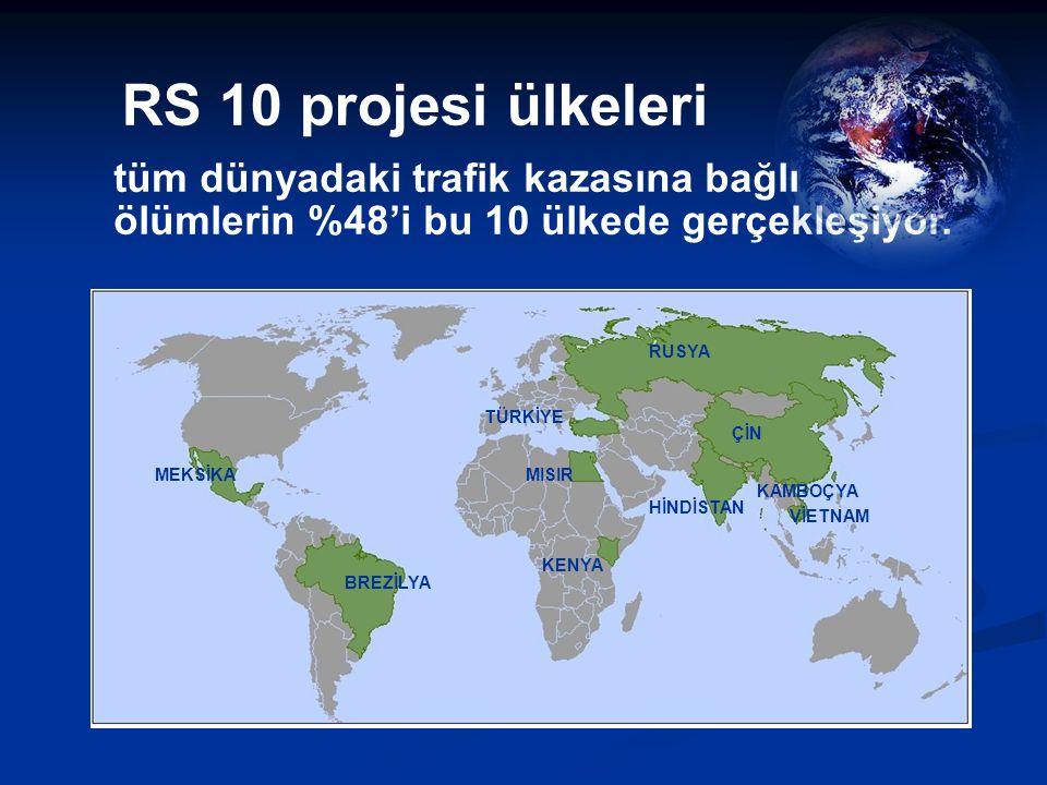 RS 10 projesi ülkeleri tüm dünyadaki trafik kazasına bağlı ölümlerin %48'i bu 10 ülkede gerçekleşiyor.