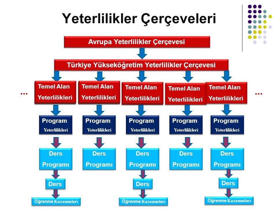 Yeterlilikler Çerçeveleri Avrupa Yeterlilikler Çerçevesi Türkiye Yükseköğretim Yeterlilikler Çerçevesi Temel Alan Yeterlilikleri Temel Alan Yeterlilik