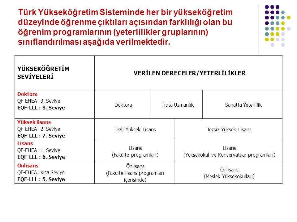 Türk Yükseköğretim Sisteminde her bir yükseköğretim düzeyinde öğrenme çıktıları açısından farklılığı olan bu öğrenim programlarının (yeterlilikler gru