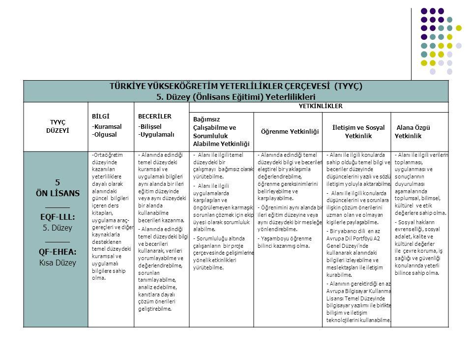 TÜRKİYE YÜKSEKÖĞRETİM YETERLİLİKLER ÇERÇEVESİ (TYYÇ) 5. Düzey (Önlisans Eğitimi) Yeterlilikleri TYYÇ DÜZEYİ BİLGİ -Kuramsal -Olgusal BECERİLER -Bilişs