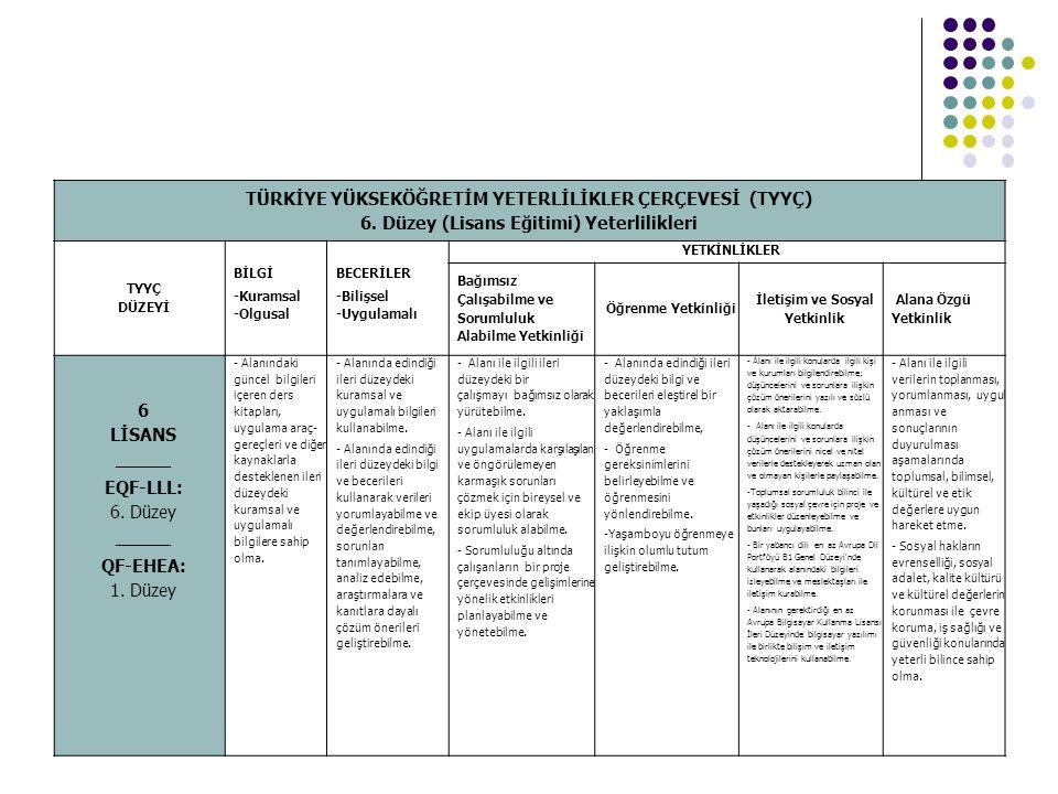 TÜRKİYE YÜKSEKÖĞRETİM YETERLİLİKLER ÇERÇEVESİ (TYYÇ) 6. Düzey (Lisans Eğitimi) Yeterlilikleri TYYÇ DÜZEYİ BİLGİ -Kuramsal -Olgusal BECERİLER -Bilişsel
