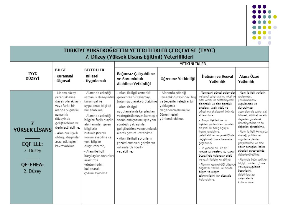 TÜRKİYE YÜKSEKÖĞRETİM YETERLİLİKLER ÇERÇEVESİ (TYYÇ) 7. Düzey (Yüksek Lisans Eğitimi) Yeterlilikleri TYYÇ DÜZEYİ BİLGİ -Kuramsal -Olgusal BECERİLER -B