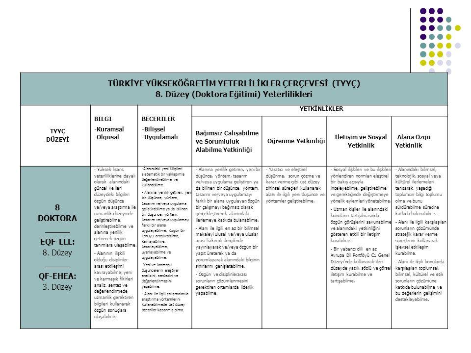 TÜRKİYE YÜKSEKÖĞRETİM YETERLİLİKLER ÇERÇEVESİ (TYYÇ) 8. Düzey (Doktora Eğitimi) Yeterlilikleri TYYÇ DÜZEYİ BİLGİ -Kuramsal -Olgusal BECERİLER -Bilişse