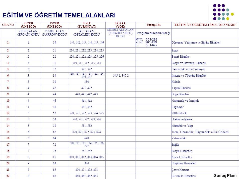 ISCED 97 EĞİTİM VE ÖĞRETİM TEMEL ALANLARI EĞİTİM VE ÖĞRETİM TEMEL ALANLARI SIRA NO ISCED (UNESCO) FOET (EUROSTAT) E Ö SAA (Y Ö K) Türkiye'de EĞİTİM VE