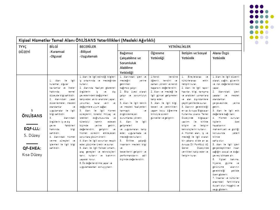 Kişisel Hizmetler Temel Alanı ÖNLİSANS Yeterlilikleri (Mesleki Ağırlıklı) TYYÇ DÜZEYİ BİLGİ -Kuramsal -Olgusal BECERİLER -Bilişsel -Uygulamalı YETKİNL