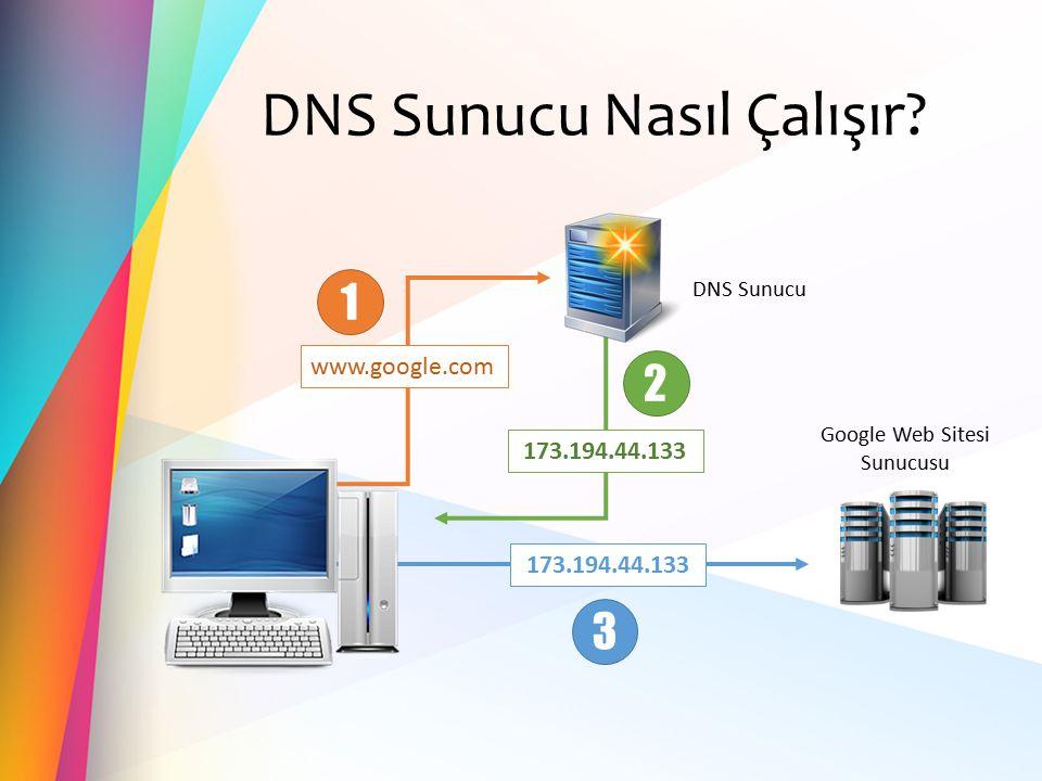 DNS Sunucu Nasıl Çalışır? www.google.com 173.194.44.133 DNS Sunucu Google Web Sitesi Sunucusu 173.194.44.133 1 2 3