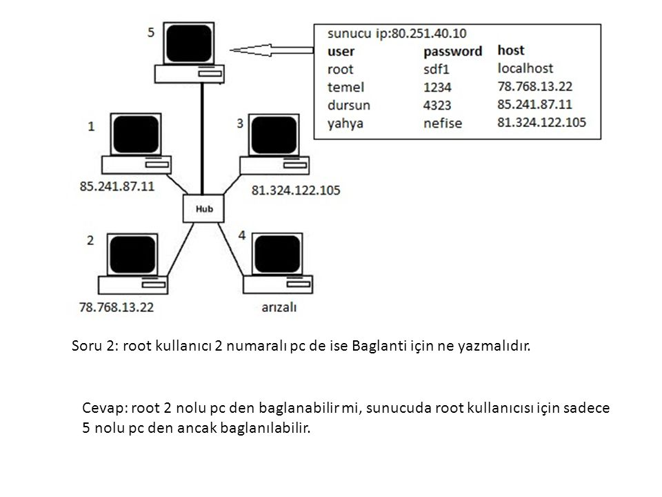 Soru 2: root kullanıcı 2 numaralı pc de ise Baglanti için ne yazmalıdır.