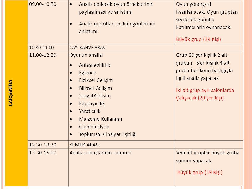 DENETİM AR-GE 2013-İSTANBUL 35 ÇARŞAMBA 09.00-10.30  Analiz edilecek oyun örneklerinin paylaşılması ve anlatımı  Analiz metotları ve kategorilerinin