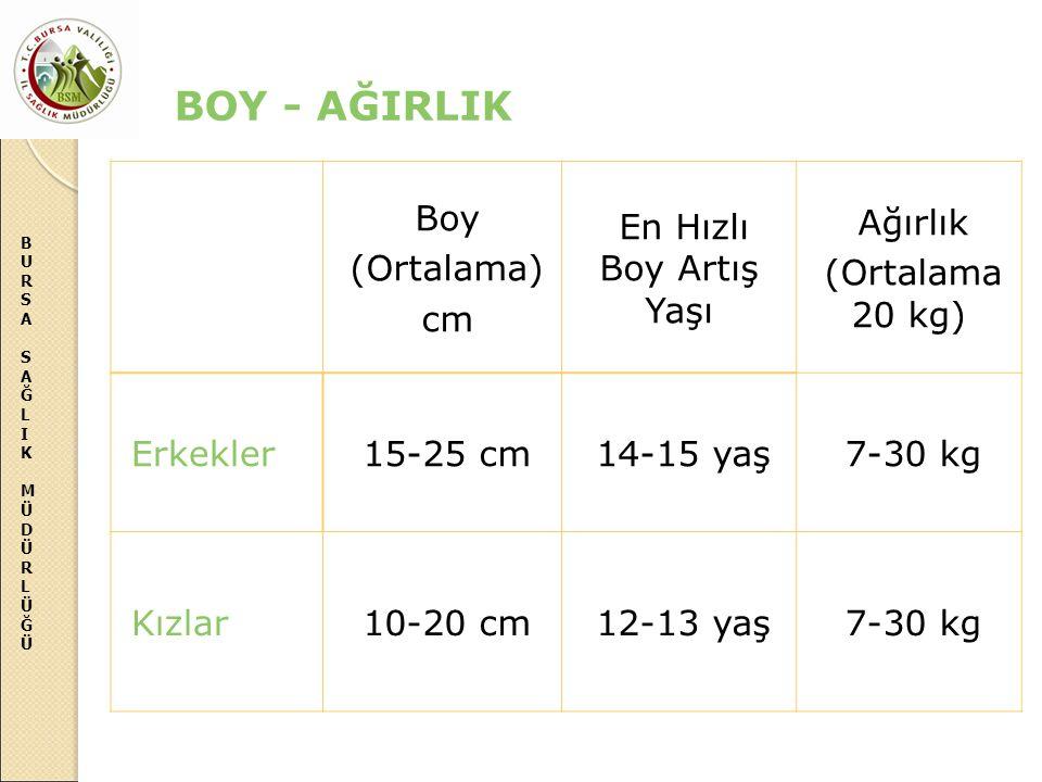 BURSASAĞLIKMÜDÜRLÜĞÜBURSASAĞLIKMÜDÜRLÜĞÜ BOY - AĞIRLIK Boy (Ortalama) cm En Hızlı Boy Artış Yaşı Ağırlık (Ortalama 20 kg) Erkekler15-25 cm14-15 yaş7-3