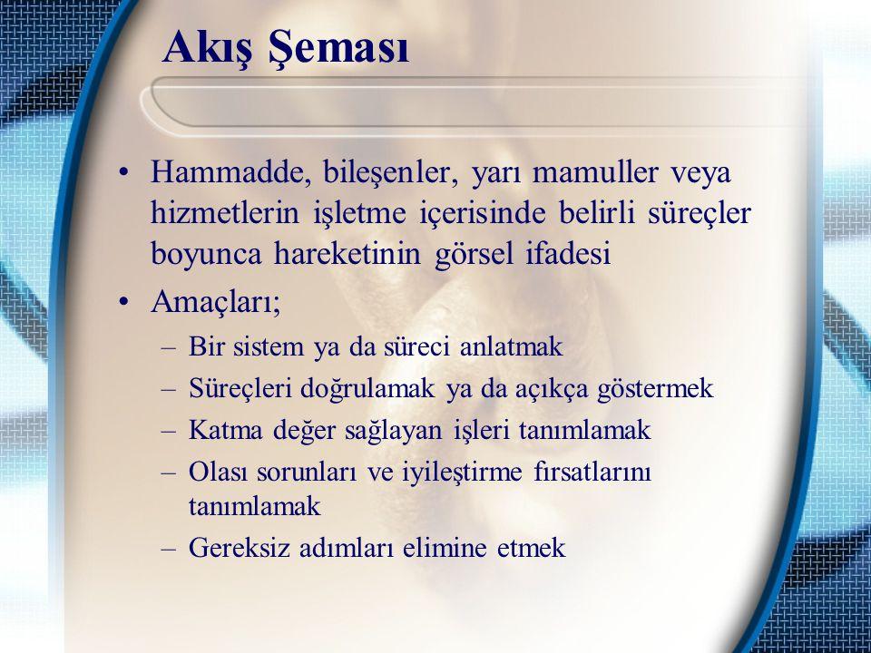 Akış Şeması Hammadde, bileşenler, yarı mamuller veya hizmetlerin işletme içerisinde belirli süreçler boyunca hareketinin görsel ifadesi Amaçları; –Bir