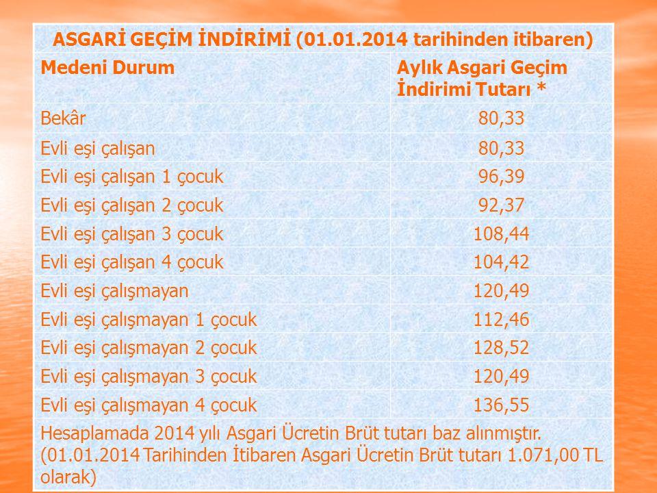 ASGARİ GEÇİM İNDİRİMİ (01.01.2014 tarihinden itibaren) Medeni DurumAylık Asgari Geçim İndirimi Tutarı * Bekâr80,33 Evli eşi çalışan80,33 Evli eşi çalı