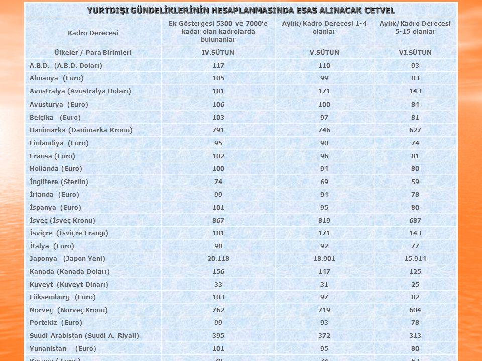 YURTDIŞI GÜNDELİKLERİNİN HESAPLANMASINDA ESAS ALINACAK CETVEL Kadro Derecesi Ek Göstergesi 5300 ve 7000'e kadar olan kadrolarda bulunanlar Aylık/Kadro