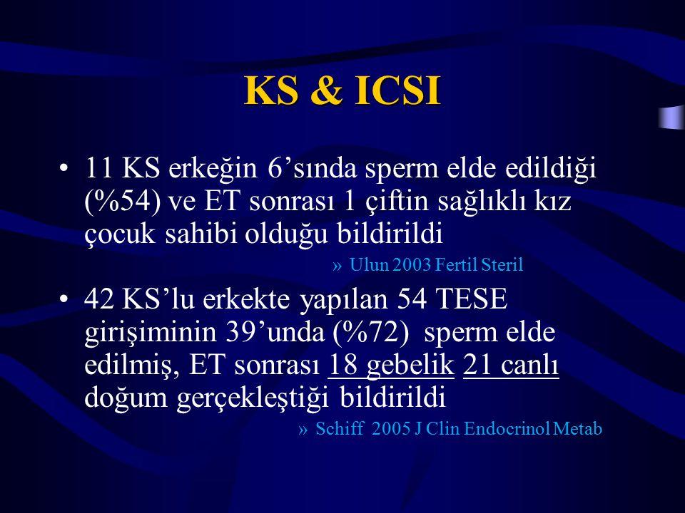 KS & ICSI 11 KS erkeğin 6'sında sperm elde edildiği (%54) ve ET sonrası 1 çiftin sağlıklı kız çocuk sahibi olduğu bildirildi »Ulun 2003 Fertil Steril
