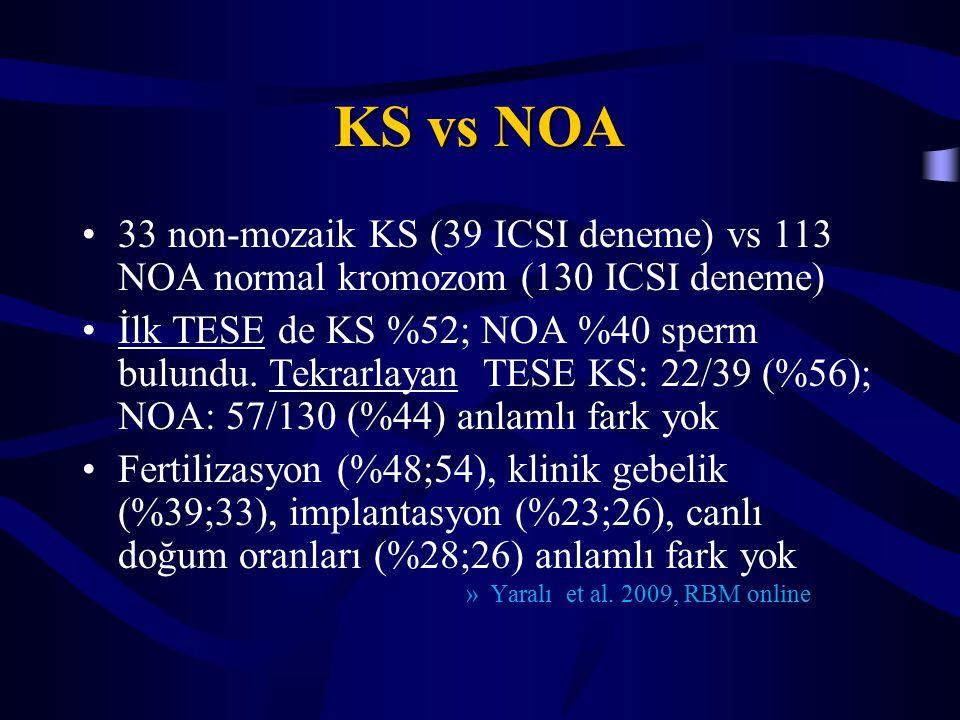 KS vs NOA 33 non-mozaik KS (39 ICSI deneme) vs 113 NOA normal kromozom (130 ICSI deneme) İlk TESE de KS %52; NOA %40 sperm bulundu.