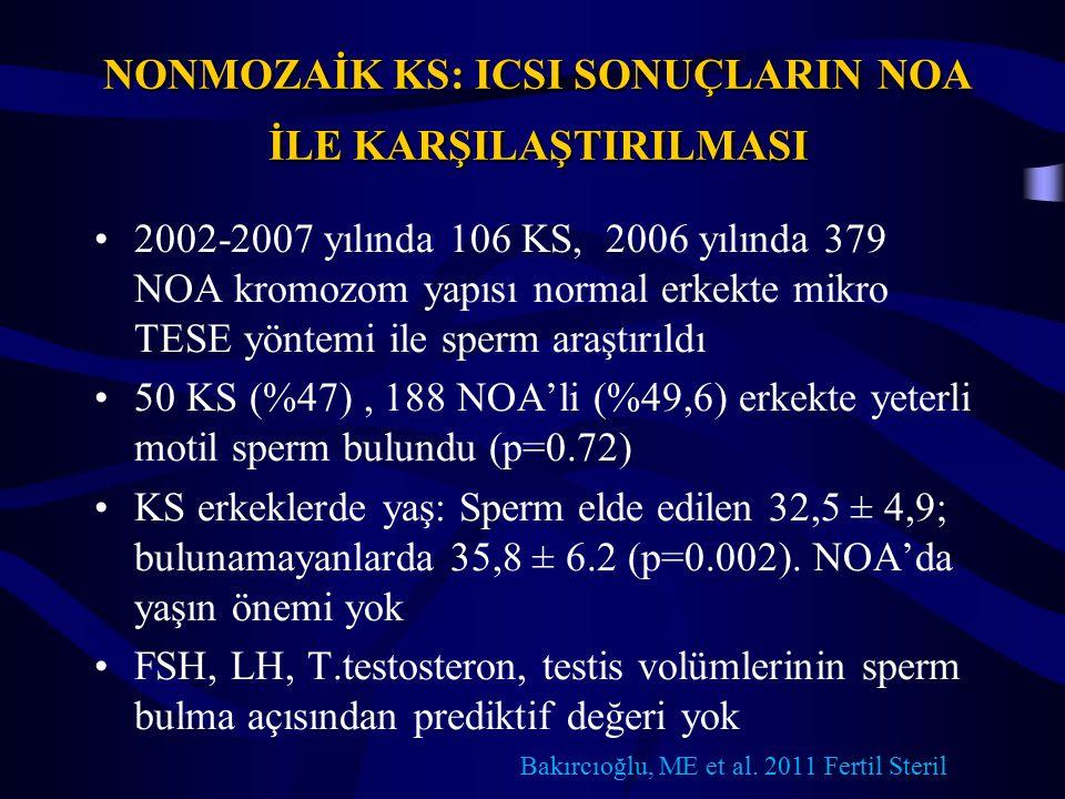 NONMOZAİK KS: ICSI SONUÇLARIN NOA İLE KARŞILAŞTIRILMASI 2002-2007 yılında 106 KS, 2006 yılında 379 NOA kromozom yapısı normal erkekte mikro TESE yöntemi ile sperm araştırıldı 50 KS (%47), 188 NOA'li (%49,6) erkekte yeterli motil sperm bulundu (p=0.72) KS erkeklerde yaş: Sperm elde edilen 32,5 ± 4,9; bulunamayanlarda 35,8 ± 6.2 (p=0.002).
