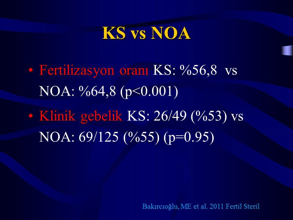 KS vs NOA Fertilizasyon oranıFertilizasyon oranı KS: %56,8 vs NOA: %64,8 (p<0.001) Klinik gebelikKlinik gebelik KS: 26/49 (%53) vs NOA: 69/125 (%55) (