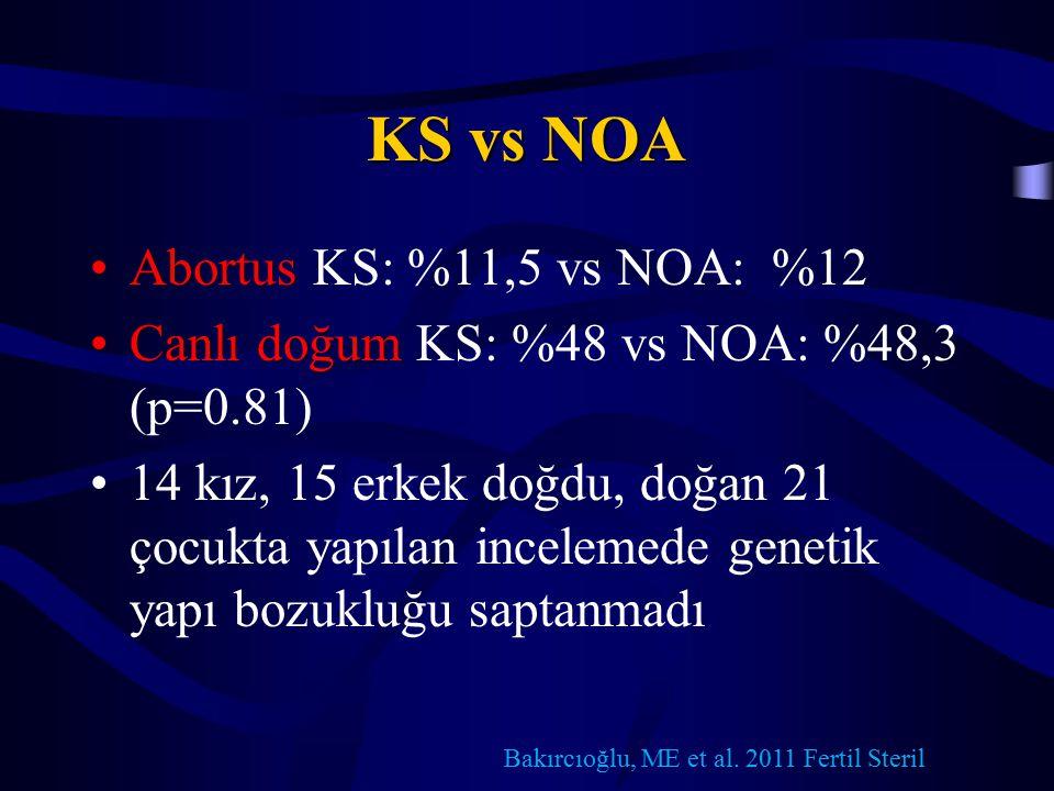 KS vs NOA AbortusAbortus KS: %11,5 vs NOA: %12 Canlı doğumCanlı doğum KS: %48 vs NOA: %48,3 (p=0.81) 14 kız, 15 erkek doğdu, doğan 21 çocukta yapılan incelemede genetik yapı bozukluğu saptanmadı Bakırcıoğlu, ME et al.