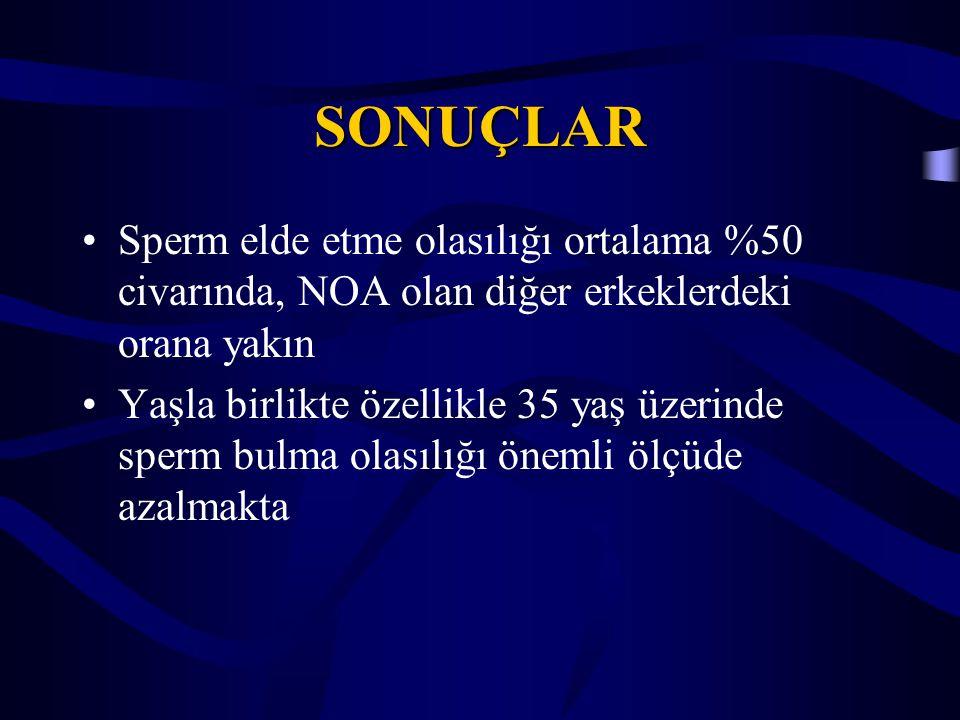 SONUÇLAR Sperm elde etme olasılığı ortalama %50 civarında, NOA olan diğer erkeklerdeki orana yakın Yaşla birlikte özellikle 35 yaş üzerinde sperm bulm