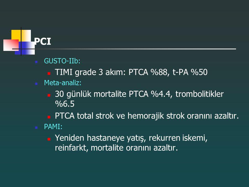 PCI GUSTO-IIb: TIMI grade 3 akım: PTCA %88, t-PA %50 Meta-analiz: 30 günlük mortalite PTCA %4.4, trombolitikler %6.5 PTCA total strok ve hemorajik str